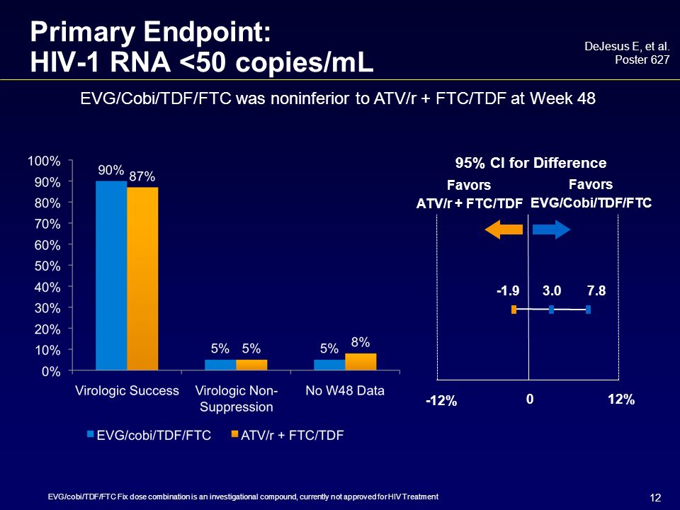 12 Primary Endpoint: HIV-1 RNA <50 copies/mL DeJesus E, et al.