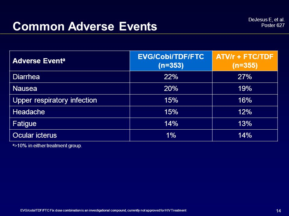 14 Common Adverse Events Adverse Event a EVG/Cobi/TDF/FTC (n=353) ATV/r + FTC/TDF (n=355) Diarrhea22%27% Nausea20%19% Upper respiratory infection15%16% Headache15%12% Fatigue14%13% Ocular icterus1%14% a >10% in either treatment group.