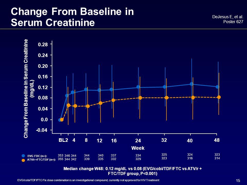 15 Change From Baseline in Serum Creatinine DeJesus E, et al.