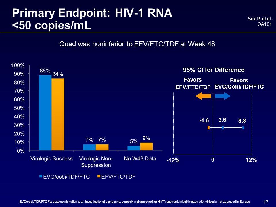 17 3.6 Primary Endpoint: HIV-1 RNA <50 copies/mL Sax P, et al.