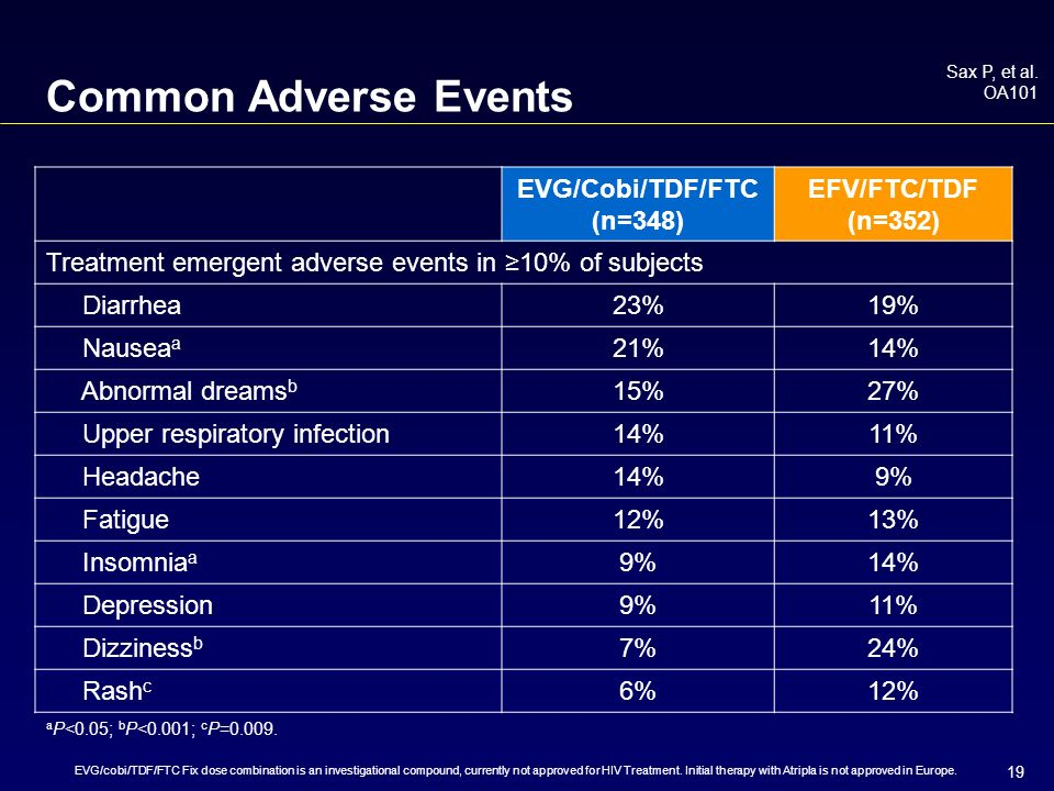 19 Common Adverse Events EVG/Cobi/TDF/FTC (n=348) EFV/FTC/TDF (n=352) Treatment emergent adverse events in 10% of subjects Diarrhea23%19% Nausea a 21%14% Abnormal dreams b 15%27% Upper respiratory infection14%11% Headache14%9% Fatigue12%13% Insomnia a 9%14% Depression9%11% Dizziness b 7%24% Rash c 6%12% a P<0.05; b P<0.001; c P=0.009.