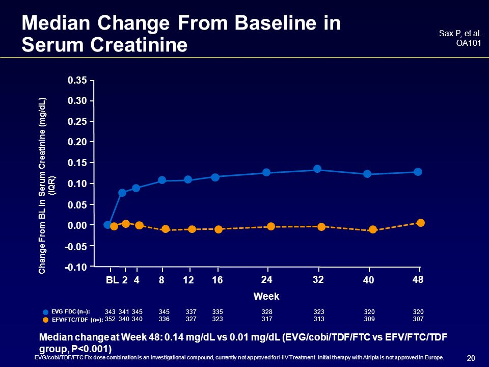 20 Median Change From Baseline in Serum Creatinine Sax P, et al.