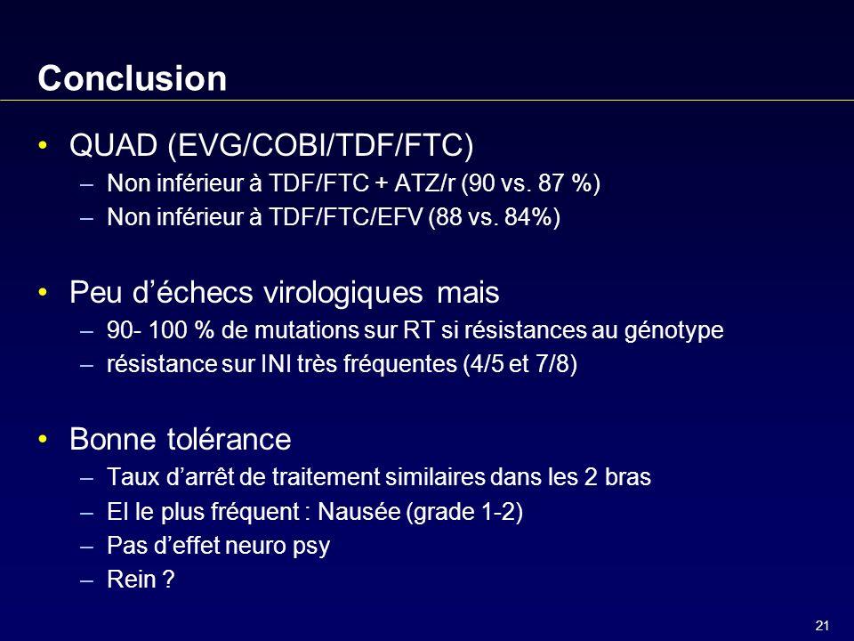 21 Conclusion QUAD (EVG/COBI/TDF/FTC) –Non inférieur à TDF/FTC + ATZ/r (90 vs.