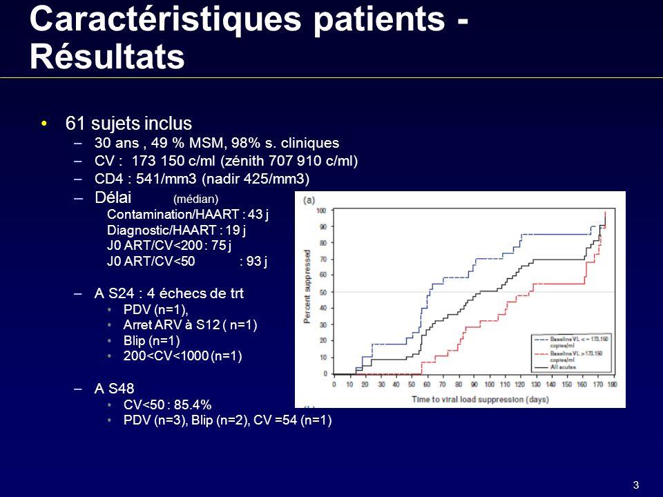 3 Caractéristiques patients - Résultats 61 sujets inclus –30 ans, 49 % MSM, 98% s.