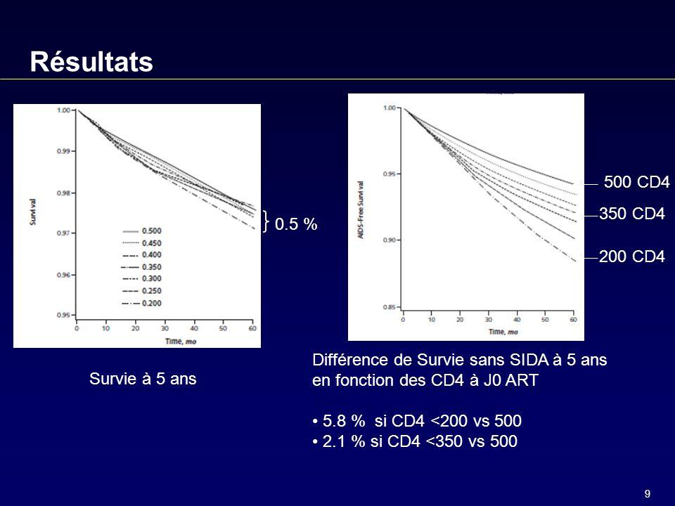 9 500 CD4 350 CD4 200 CD4 Survie à 5 ans Différence de Survie sans SIDA à 5 ans en fonction des CD4 à J0 ART 5.8 % si CD4 <200 vs 500 2.1 % si CD4 <350 vs 500 0.5 %