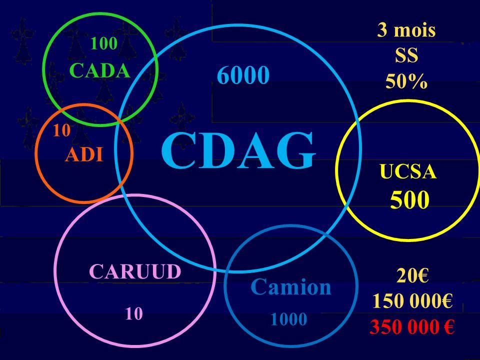 UCSA CARUUD CDAG Camion CADA 1000 500 100 10 6000 3 mois SS 50% ADI 10 20 150 000 350 000