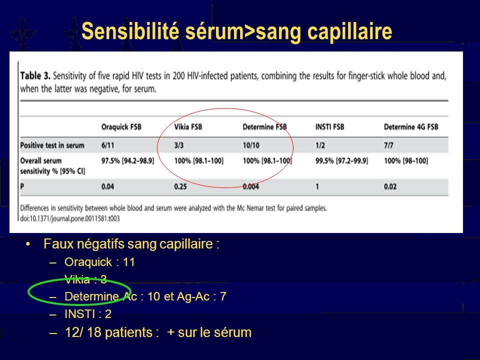 Sensibilité sérum>sang capillaire Faux négatifs sang capillaire : –Oraquick : 11 –Vikia : 3 –Determine Ac : 10 et Ag-Ac : 7 –INSTI : 2 –12/ 18 patients : + sur le sérum