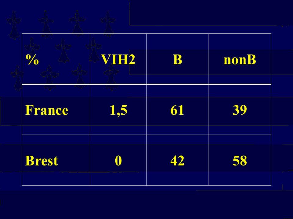 %VIH2BnonB France1,56139 Brest04258