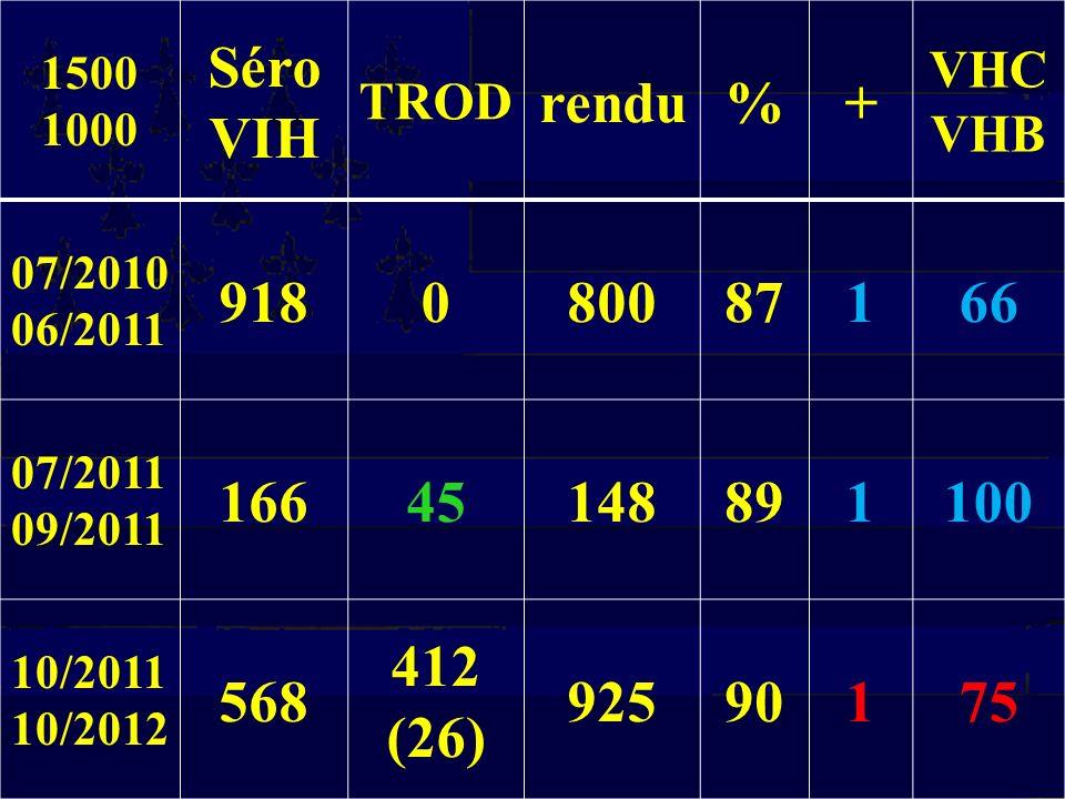 1500 1000 Séro VIH TROD rendu%+ VHC VHB 07/2010 06/2011 918080087166 07/2011 09/2011 16645148891100 10/2011 10/2012 568 412 (26) 92590175