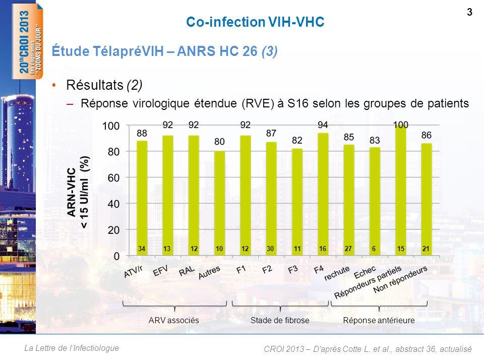 La Lettre de lInfectiologue Co-infection VIH-VHC Résultats (3) : tolérance –Effets indésirables de grade 3-4 –Arrêts de traitement jusquà S16 4 Étude TélapréVIH – ANRS HC 26 (4) CROI 2013 – D après Cotte L.