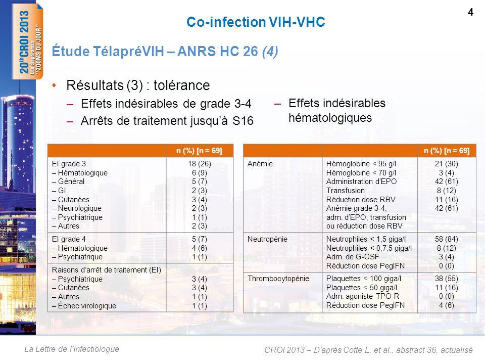 La Lettre de lInfectiologue Co-infection VIH-VHC Résultats (3) : tolérance –Effets indésirables de grade 3-4 –Arrêts de traitement jusquà S16 4 Étude