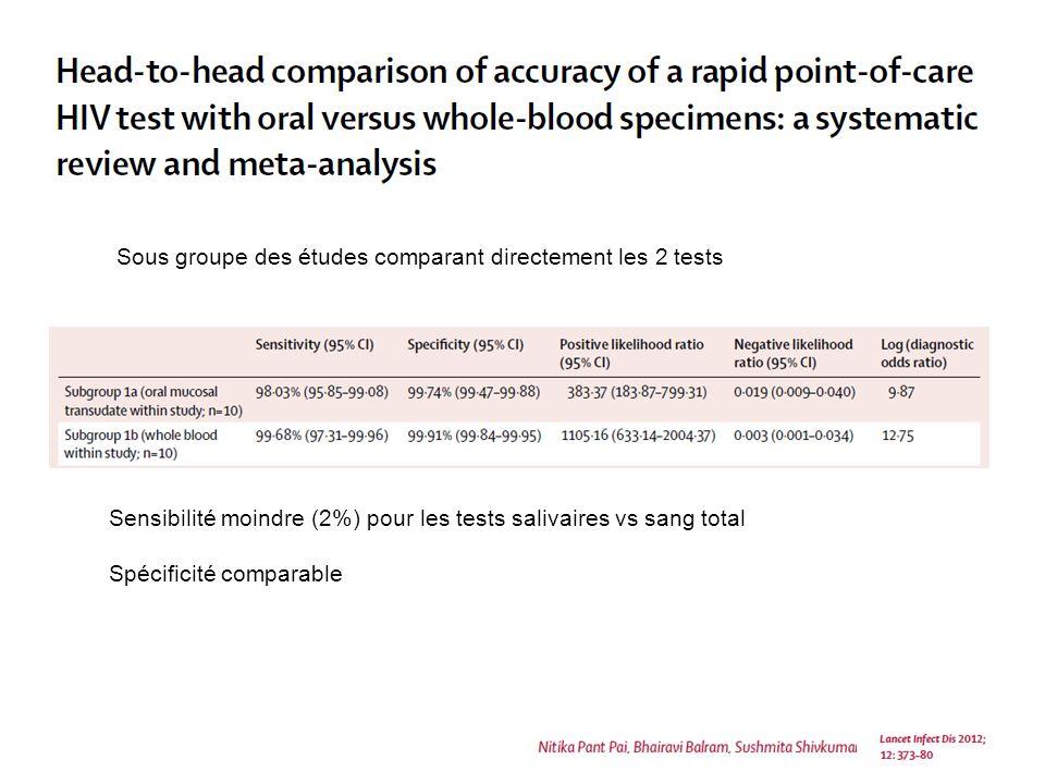 Sensibilité moindre (2%) pour les tests salivaires vs sang total Spécificité comparable Sous groupe des études comparant directement les 2 tests