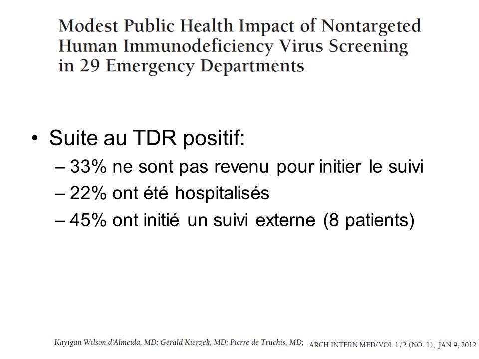 Suite au TDR positif: –33% ne sont pas revenu pour initier le suivi –22% ont été hospitalisés –45% ont initié un suivi externe (8 patients)