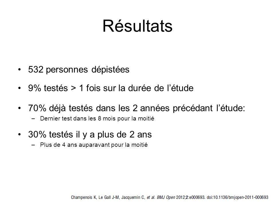Résultats 532 personnes dépistées 9% testés > 1 fois sur la durée de létude 70% déjà testés dans les 2 années précédant létude: –Dernier test dans les