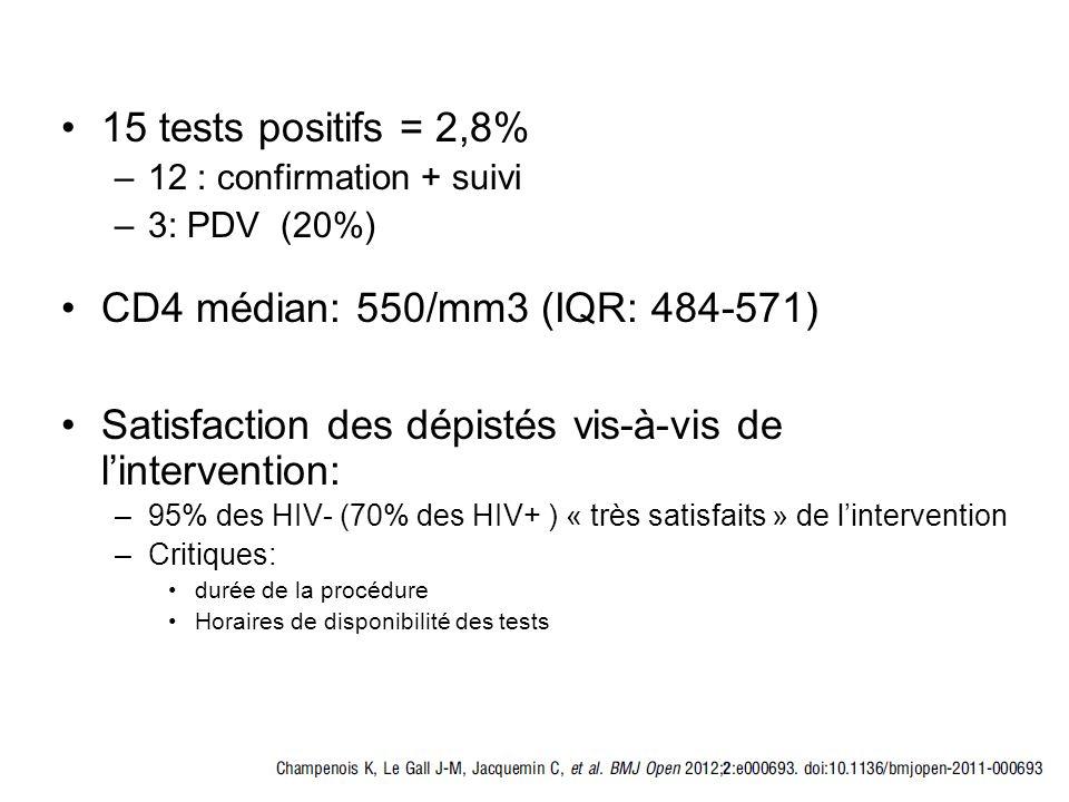 15 tests positifs = 2,8% –12 : confirmation + suivi –3: PDV (20%) CD4 médian: 550/mm3 (IQR: 484-571) Satisfaction des dépistés vis-à-vis de lintervent