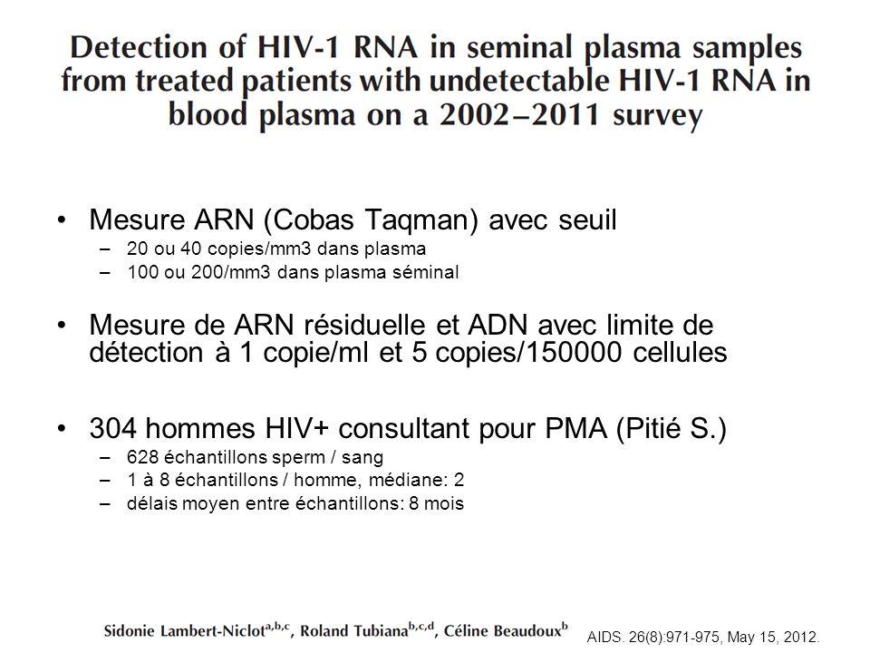 Mesure ARN (Cobas Taqman) avec seuil –20 ou 40 copies/mm3 dans plasma –100 ou 200/mm3 dans plasma séminal Mesure de ARN résiduelle et ADN avec limite