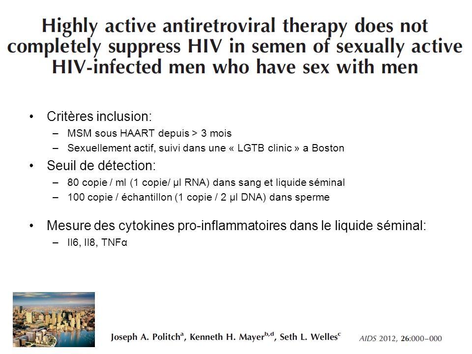 Critères inclusion: –MSM sous HAART depuis > 3 mois –Sexuellement actif, suivi dans une « LGTB clinic » a Boston Seuil de détection: –80 copie / ml (1