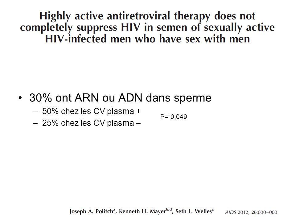 30% ont ARN ou ADN dans sperme –50% chez les CV plasma + –25% chez les CV plasma – P= 0,049