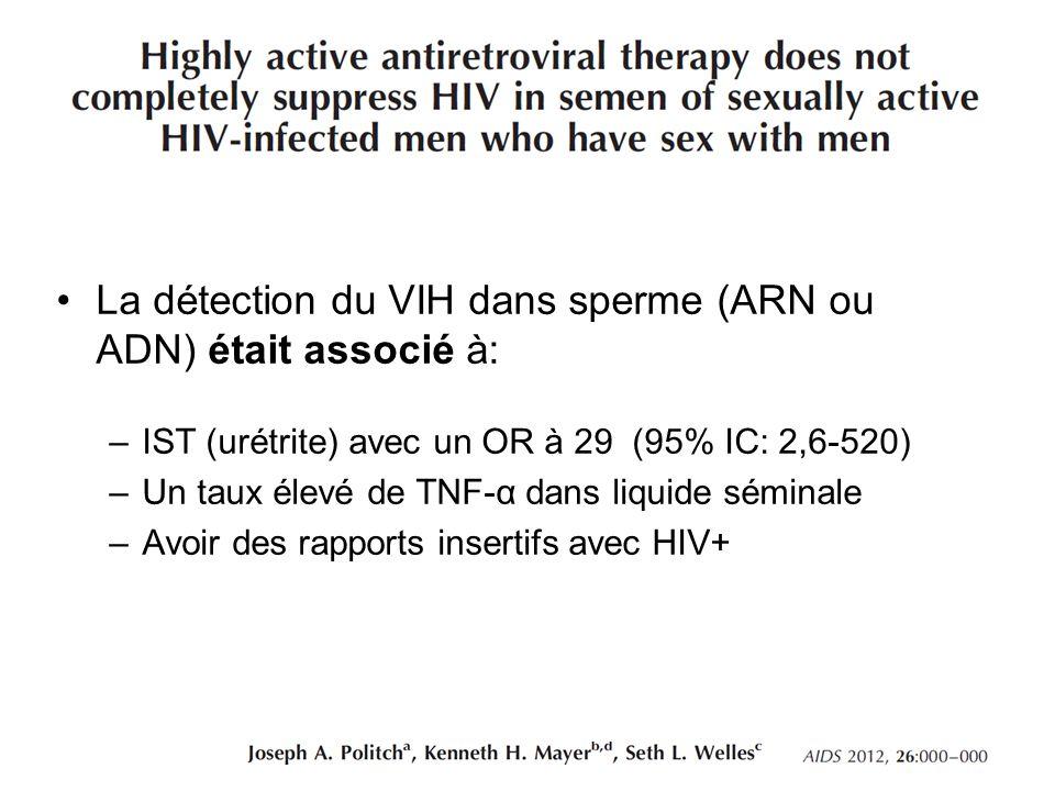 La détection du VIH dans sperme (ARN ou ADN) était associé à: –IST (urétrite) avec un OR à 29 (95% IC: 2,6-520) –Un taux élevé de TNF-α dans liquide s