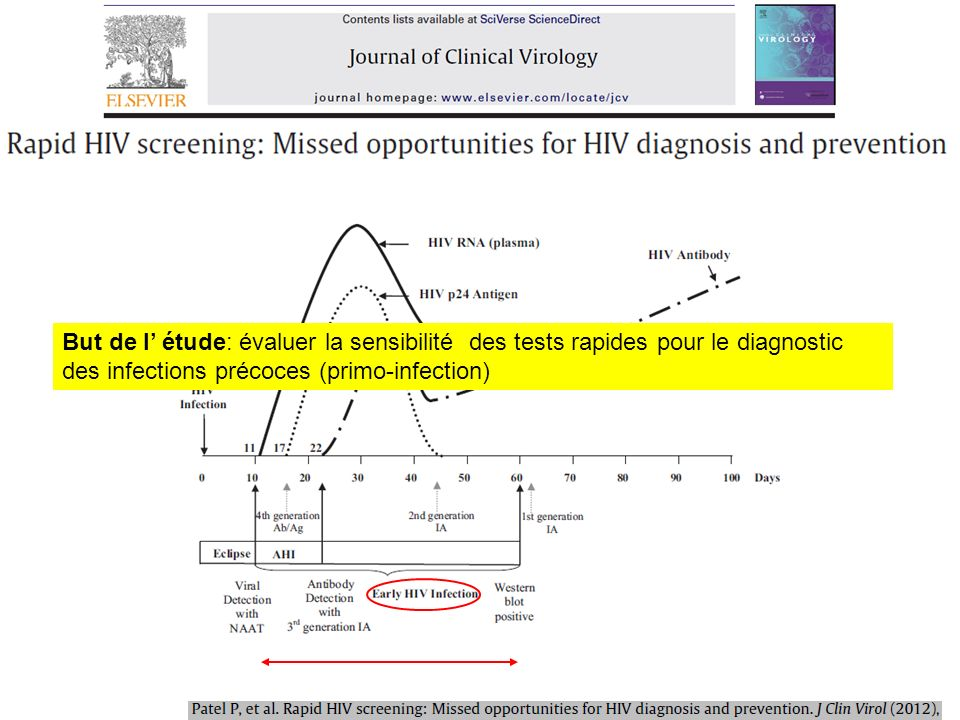 Dépistage entre 2006-08 dans des « STD clinics » et « Gay community clinic » à New york, Los Angeles, Floride Tests utilisés: test 1G et 3G, tests rapides 2G approuvés FDA (sang et orale) puis: –PCR (gold standard) et CV dans tous les cas négatifs, –WB dans les cas positifs, puis PCR si WB négatif ou indeterminé Pour tous les cas PCR+: Test laboratoire 3G (Genetic systems 1/2+O®) et TDR 3G (Multispot®) Pour certains cas PCR+: tests supplémentaires: TDR (y compris 4G: Determine®, ) et test laboratoire 4G (Architect Combo®)