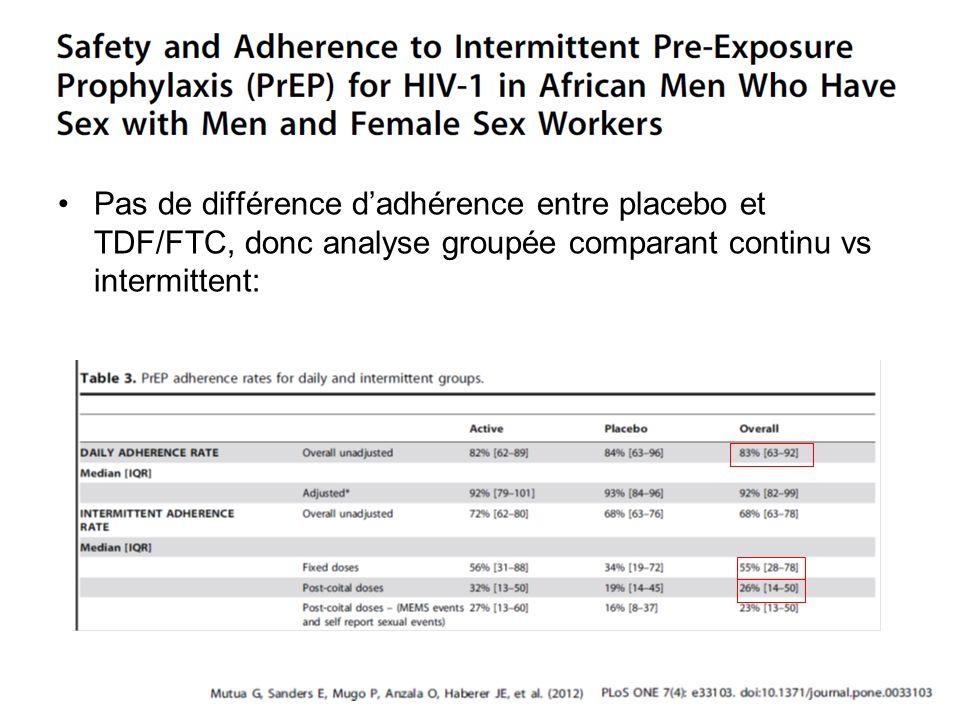 Pas de différence dadhérence entre placebo et TDF/FTC, donc analyse groupée comparant continu vs intermittent:
