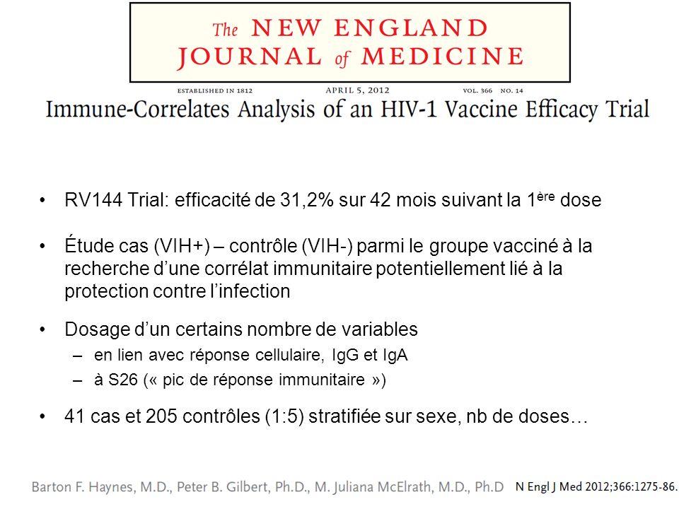 RV144 Trial: efficacité de 31,2% sur 42 mois suivant la 1 ère dose Étude cas (VIH+) – contrôle (VIH-) parmi le groupe vacciné à la recherche dune corr