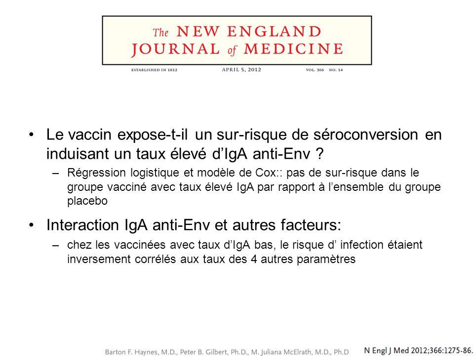 Le vaccin expose-t-il un sur-risque de séroconversion en induisant un taux élevé dIgA anti-Env ? –Régression logistique et modèle de Cox:: pas de sur-