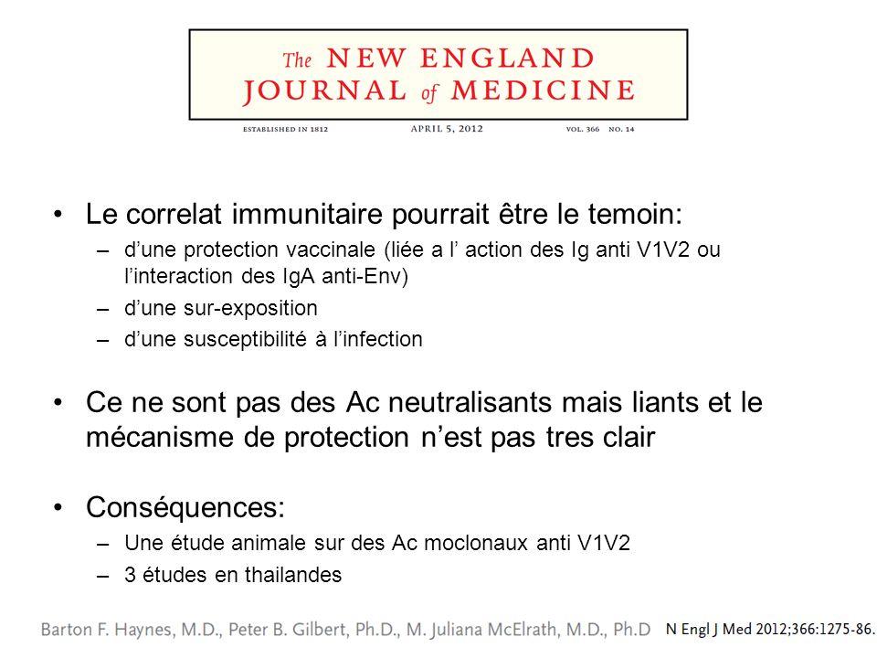 Le correlat immunitaire pourrait être le temoin: –dune protection vaccinale (liée a l action des Ig anti V1V2 ou linteraction des IgA anti-Env) –dune