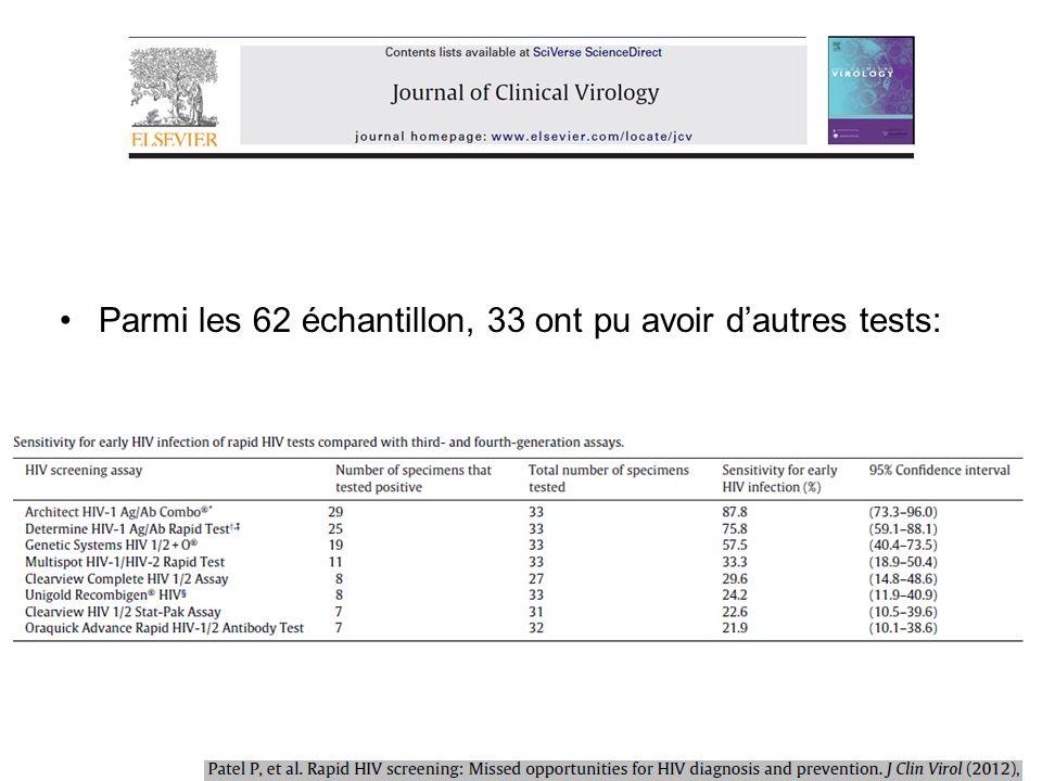 Parmi les 62 échantillon, 33 ont pu avoir dautres tests: