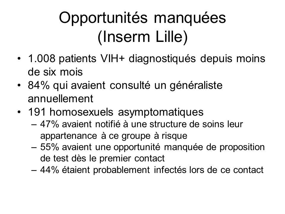 Opportunités manquées (Inserm Lille) 1.008 patients VIH+ diagnostiqués depuis moins de six mois 84% qui avaient consulté un généraliste annuellement 1