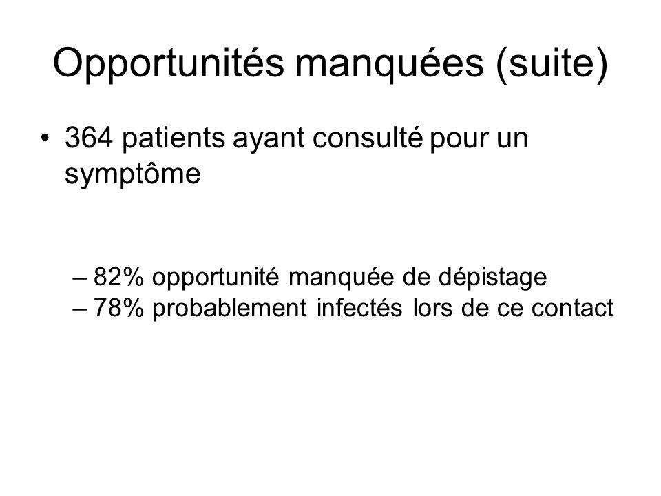 Opportunités manquées (suite) 364 patients ayant consulté pour un symptôme –82% opportunité manquée de dépistage –78% probablement infectés lors de ce