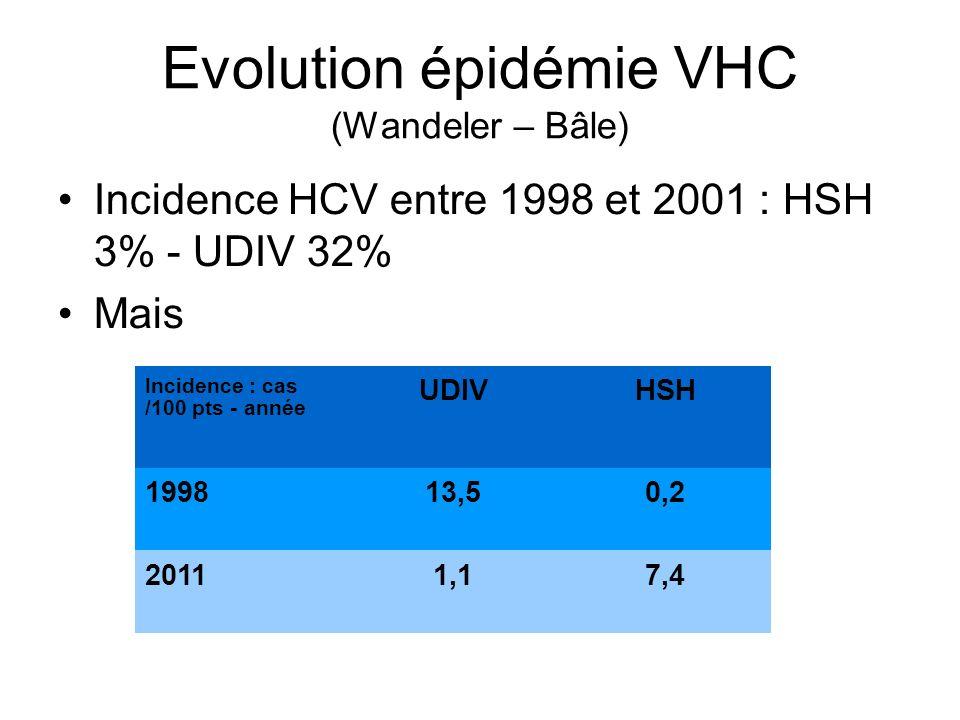 Evolution épidémie VHC (Wandeler – Bâle) Incidence HCV entre 1998 et 2001 : HSH 3% - UDIV 32% Mais Incidence : cas /100 pts - année UDIVHSH 199813,50,2 20111,17,4