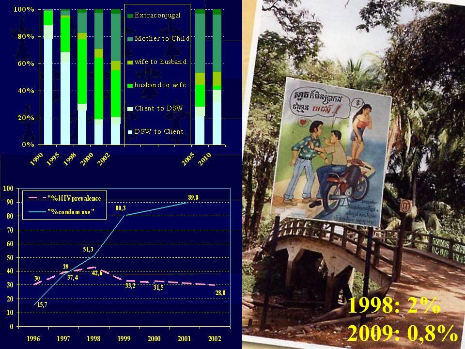 1998: 2% 2009: 0,8%