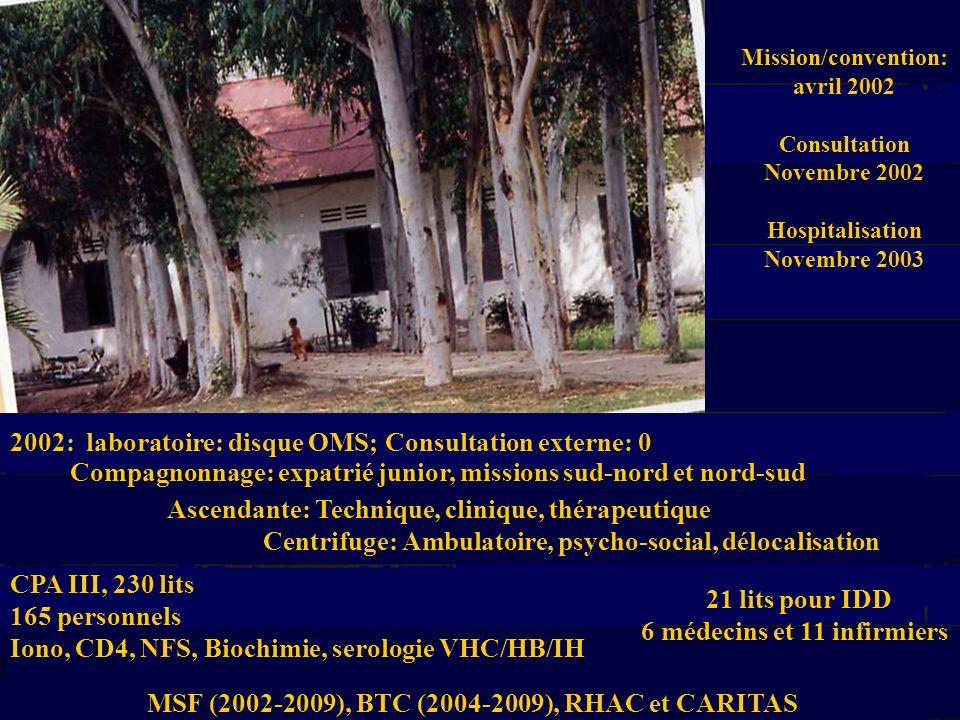 Nombre total de patients dans la cohorte (since 11/2002)3823 Nombre de patients dans la file active (traités et non-traités)2634 Nombre de patients sous ARV suivis á Siem Reap2043 Nomber de patients sous OI (sans ARV ) á Siem Reap591 Disparu ( depuis 11/ 2002)559 Transfert (depuis 11/ 2002)383 DCD (depuis11/ 2002 )247