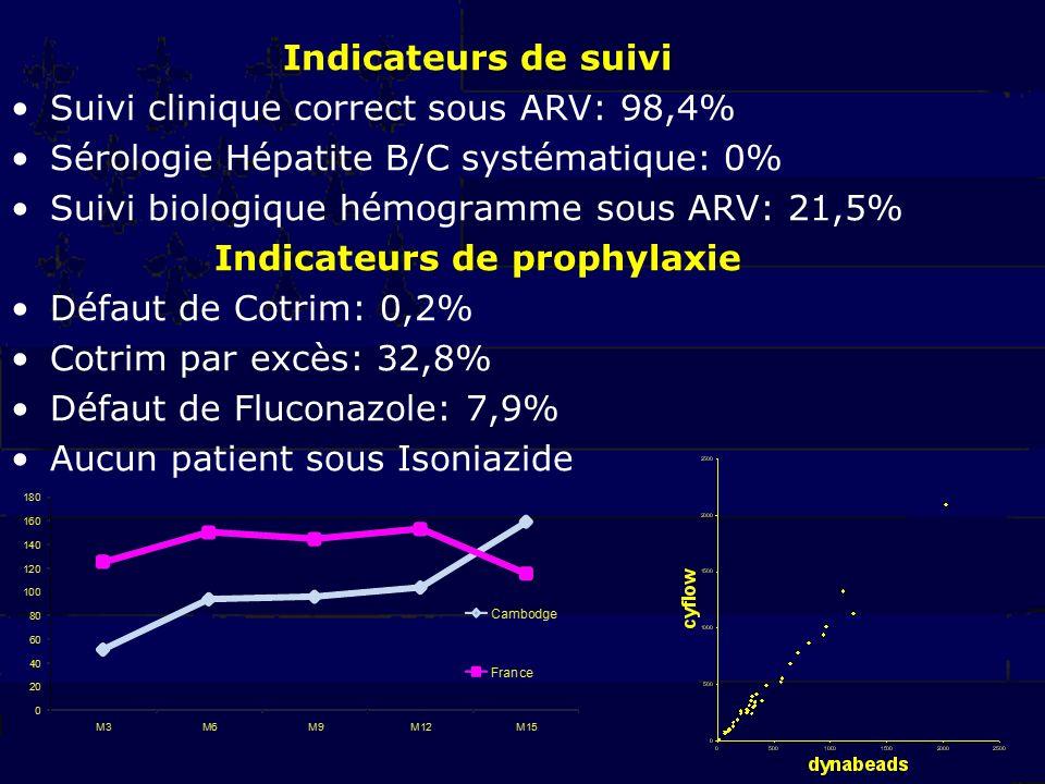 Indicateurs de suivi Suivi clinique correct sous ARV: 98,4% Sérologie Hépatite B/C systématique: 0% Suivi biologique hémogramme sous ARV: 21,5% Indicateurs de prophylaxie Défaut de Cotrim: 0,2% Cotrim par excès: 32,8% Défaut de Fluconazole: 7,9% Aucun patient sous Isoniazide