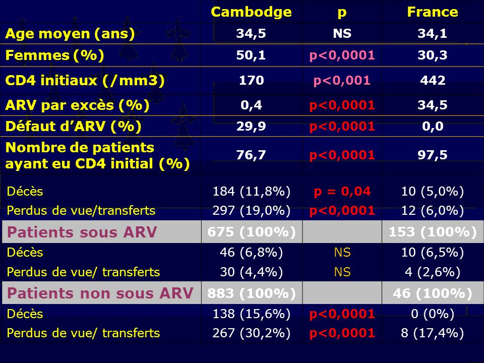 CEMI Siem Reap p KS Sihanoukville Défaut ARV (%) 22,4p<0,00137,5 Suivi clinique correct sous ARV (%) 98,9NS97,5 Nombre de patients ayant eu CD4 initial (%) 82,9 p<0,001 69,8 Mortalité (%) 8,5NS12 Mortalité ARV (%) 9,2NS5,9 File active (%) 73,9 p=0,00481,9 Indicateurs après la mise sous ARV Pas de différence significative pour le gain de CD4