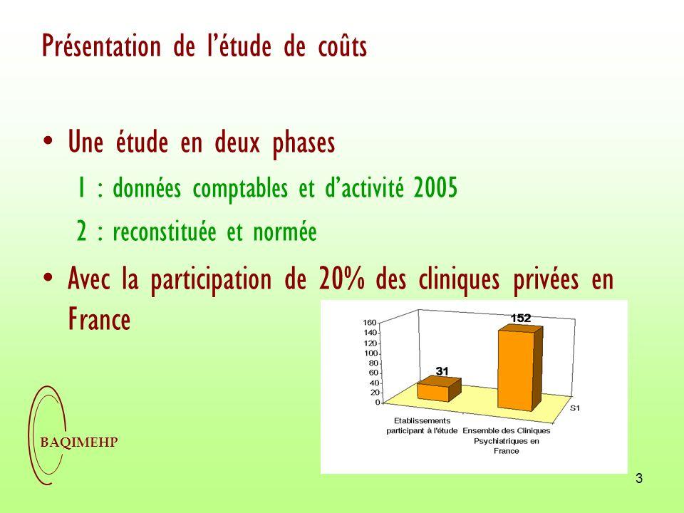 BAQIMEHP 3 Présentation de létude de coûts Une étude en deux phases 1 : données comptables et dactivité 2005 2 : reconstituée et normée Avec la partic