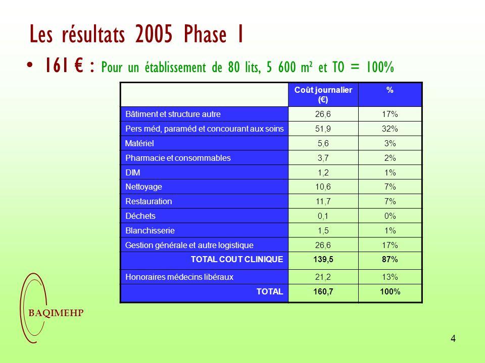 BAQIMEHP 5 Les résultats 2005 Phase 2 191 : Pour un établissement de 80 lits, 5 600 m² et TO = 100% Coût journalier () % Bâtiment et structure autre26,214% Pers méd, paraméd et concourant aux soins7841% Matériel5,73% Pharmacie et consommables3,72% DIM1,51% Nettoyage15,38% Restauration126% Déchets0,10% Blanchisserie1,61% Gestion générale et autre logistique25,813% TOTAL COUT CLINIQUE17089% Honoraires médecins libéraux21,211% TOTAL191,2100%