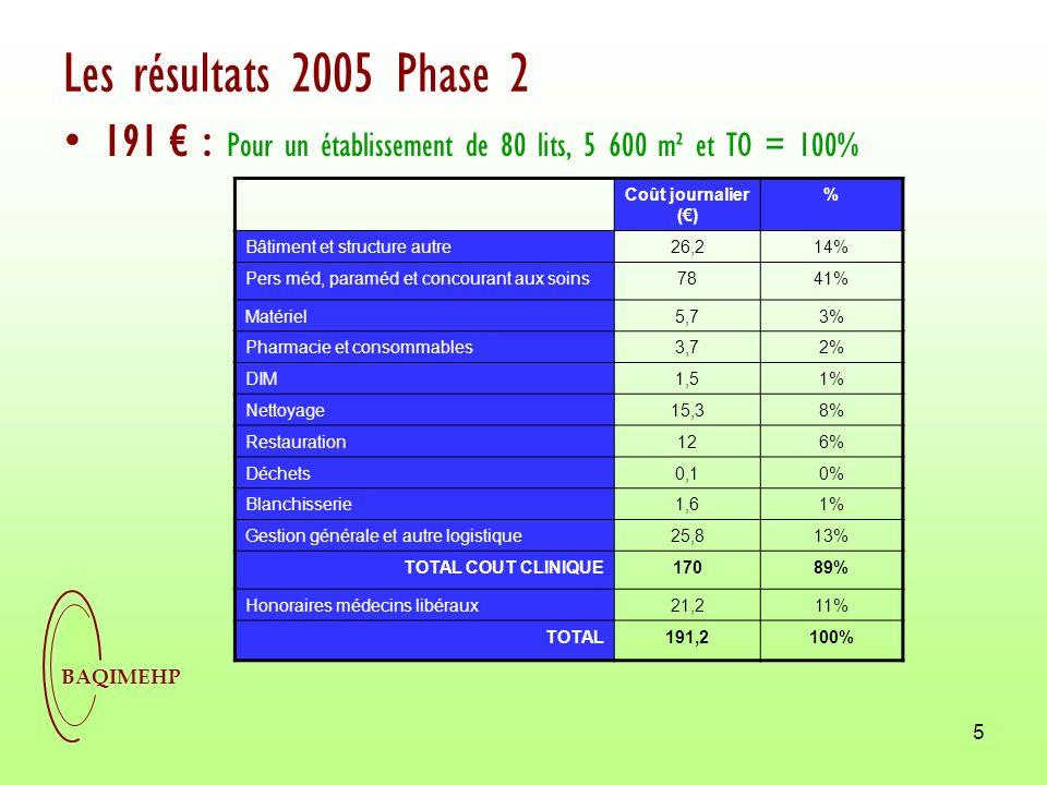 BAQIMEHP 6 Impact Phase 2 : + 19% daugmentation du coût Coûts de personnels : + 50% daugmentation Sur les données 2006, une tendance à la hausse… +4% sur un échantillon constant, phase 1