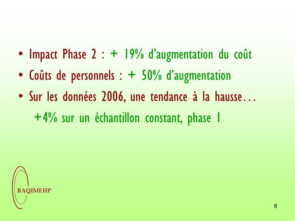 BAQIMEHP 6 Impact Phase 2 : + 19% daugmentation du coût Coûts de personnels : + 50% daugmentation Sur les données 2006, une tendance à la hausse… +4%