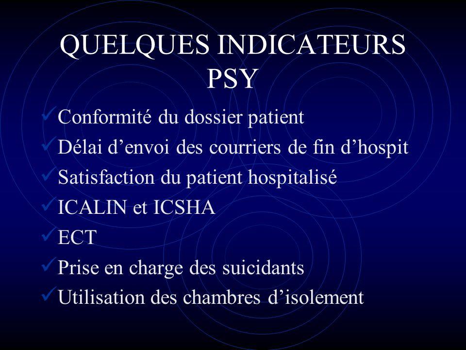 QUELQUES INDICATEURS PSY Conformité du dossier patient Délai denvoi des courriers de fin dhospit Satisfaction du patient hospitalisé ICALIN et ICSHA E