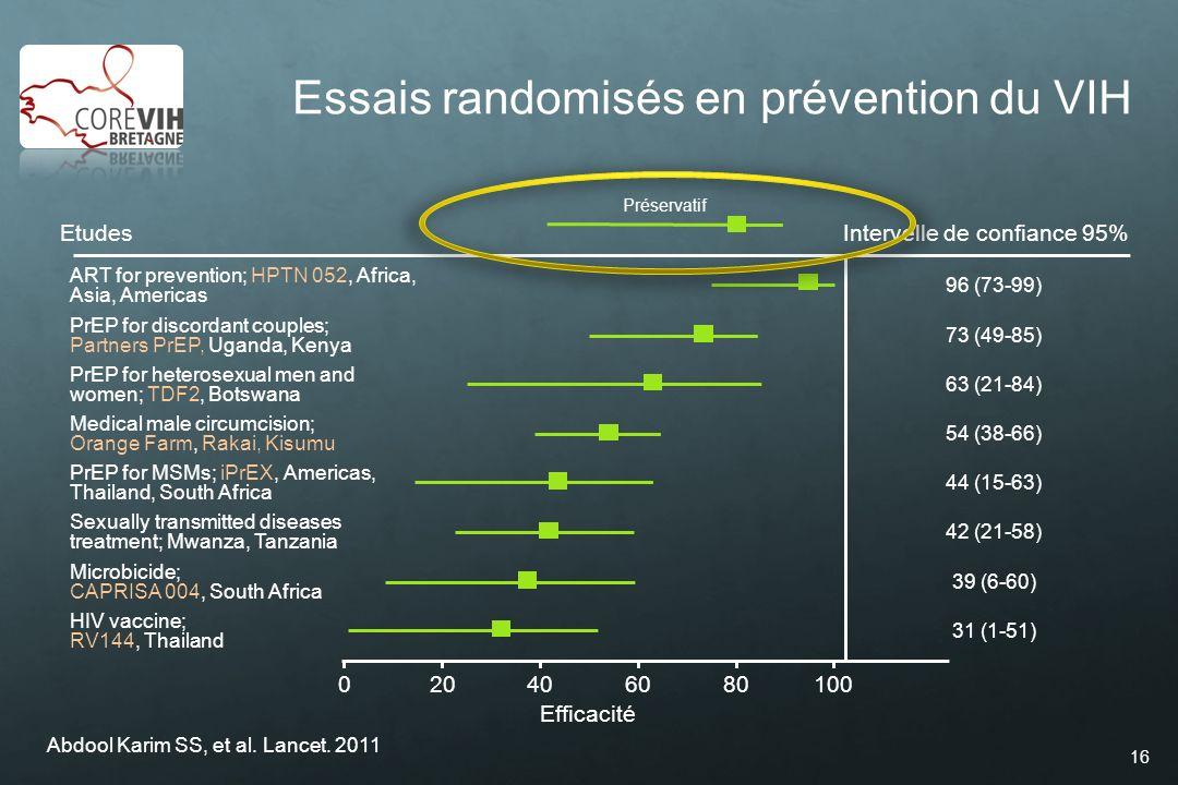 16 Essais randomisés en prévention du VIH Abdool Karim SS, et al. Lancet. 2011 100020406080 Efficacité EtudesIntervelle de confiance 95% ART for preve