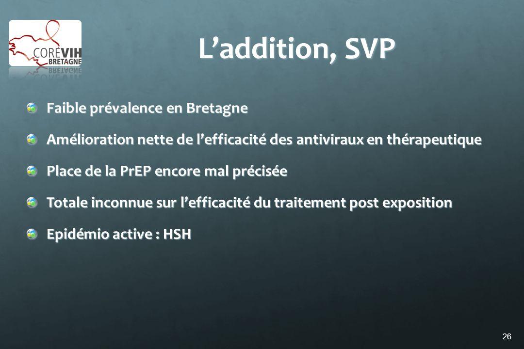 26 Laddition, SVP Faible prévalence en Bretagne Amélioration nette de lefficacité des antiviraux en thérapeutique Place de la PrEP encore mal précisée