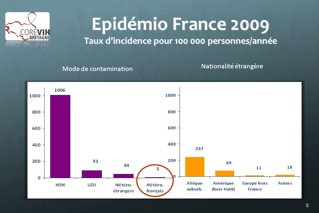16 Essais randomisés en prévention du VIH Abdool Karim SS, et al.