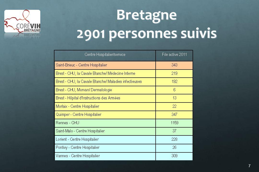 7 Bretagne 2901 personnes suivis