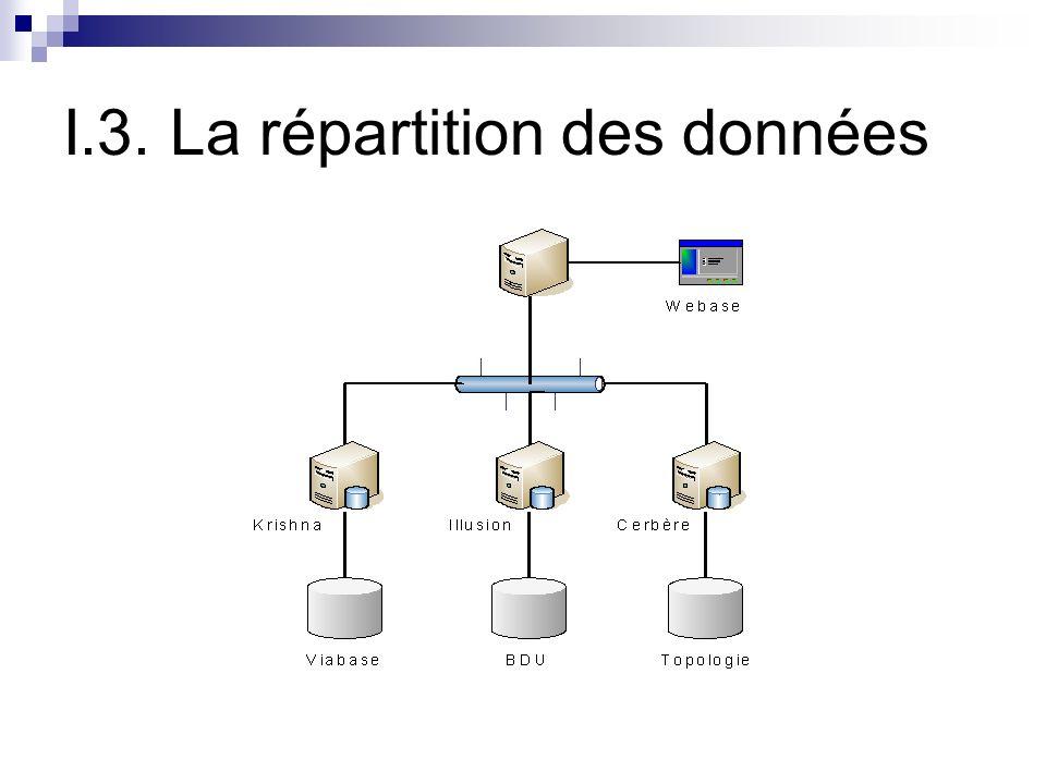 I.3. La répartition des données