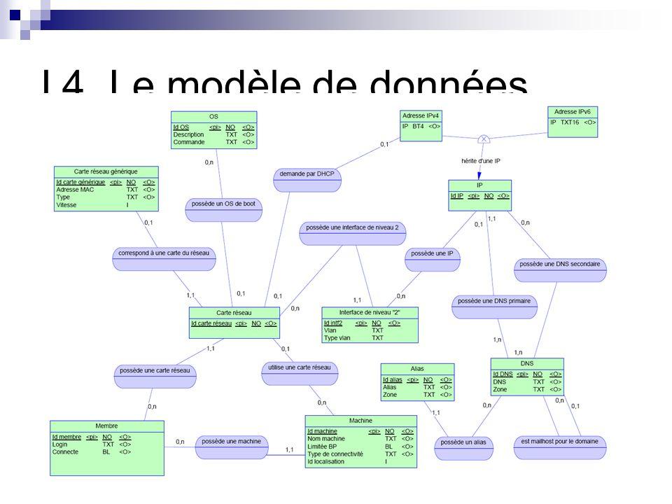 I.4. Le modèle de données