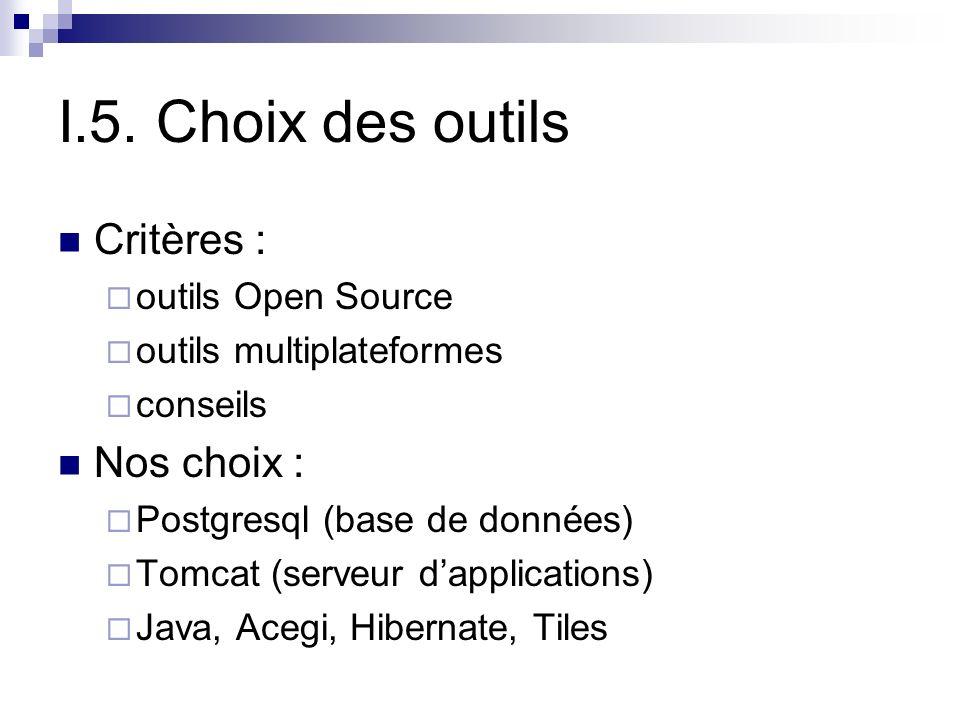 I.5. Choix des outils Critères : outils Open Source outils multiplateformes conseils Nos choix : Postgresql (base de données) Tomcat (serveur dapplica