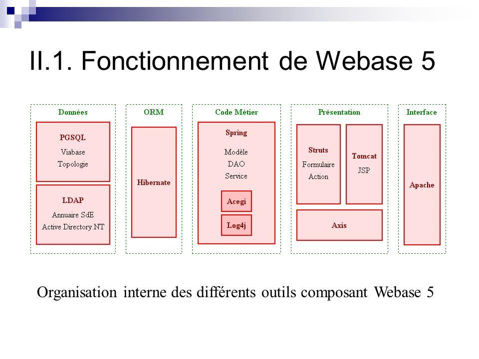 II.1. Fonctionnement de Webase 5 Organisation interne des différents outils composant Webase 5