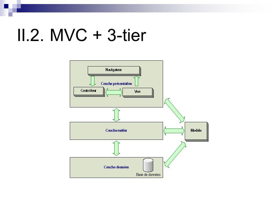 II.2. MVC + 3-tier